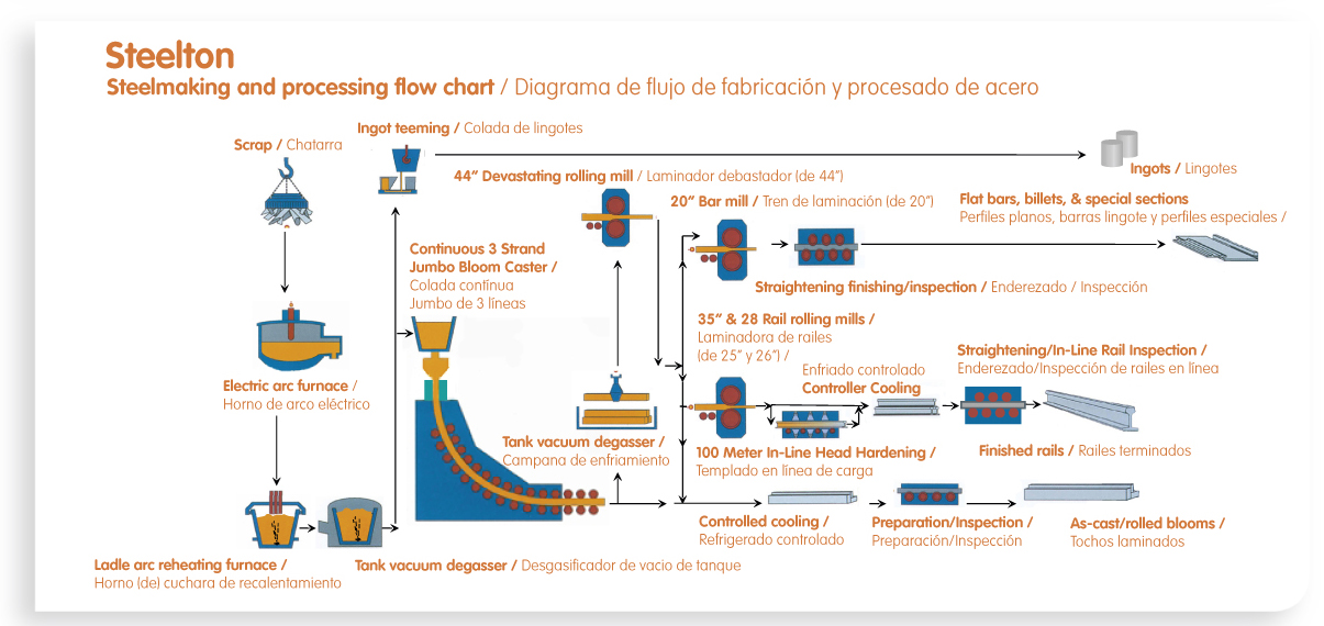 Rail rolling mills arcelormittal rails steelmaking and processing flow chart ccuart Gallery