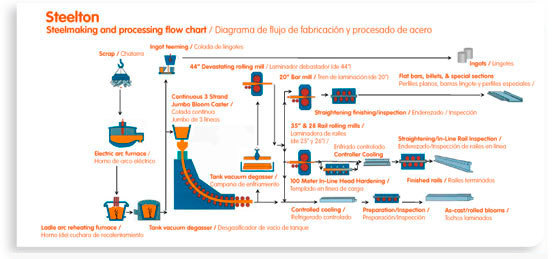 Steelmaking and processing flow chart
