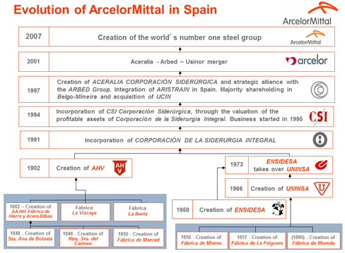 History of ArcelorMittal in Spain