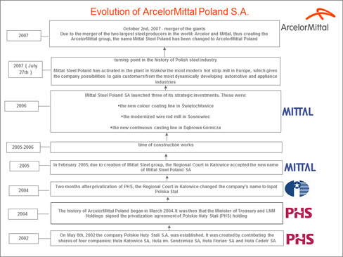 History of ArcelorMittal in Poland