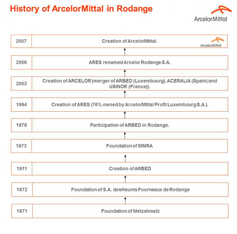 HIstory of ArcelorMittal in Rodange